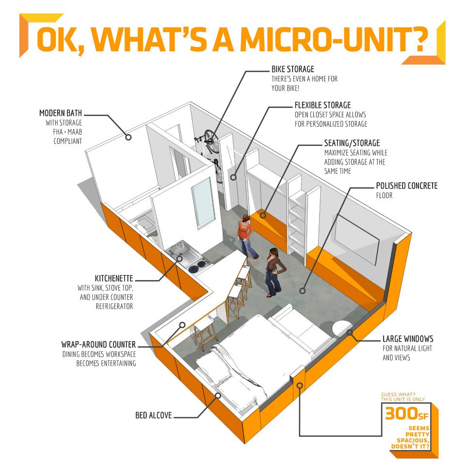 Industry trends micro houses as a market viable solution for Adding onto a manufactured home