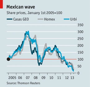 Stocks of Mexican homebuilders have dropped sharply